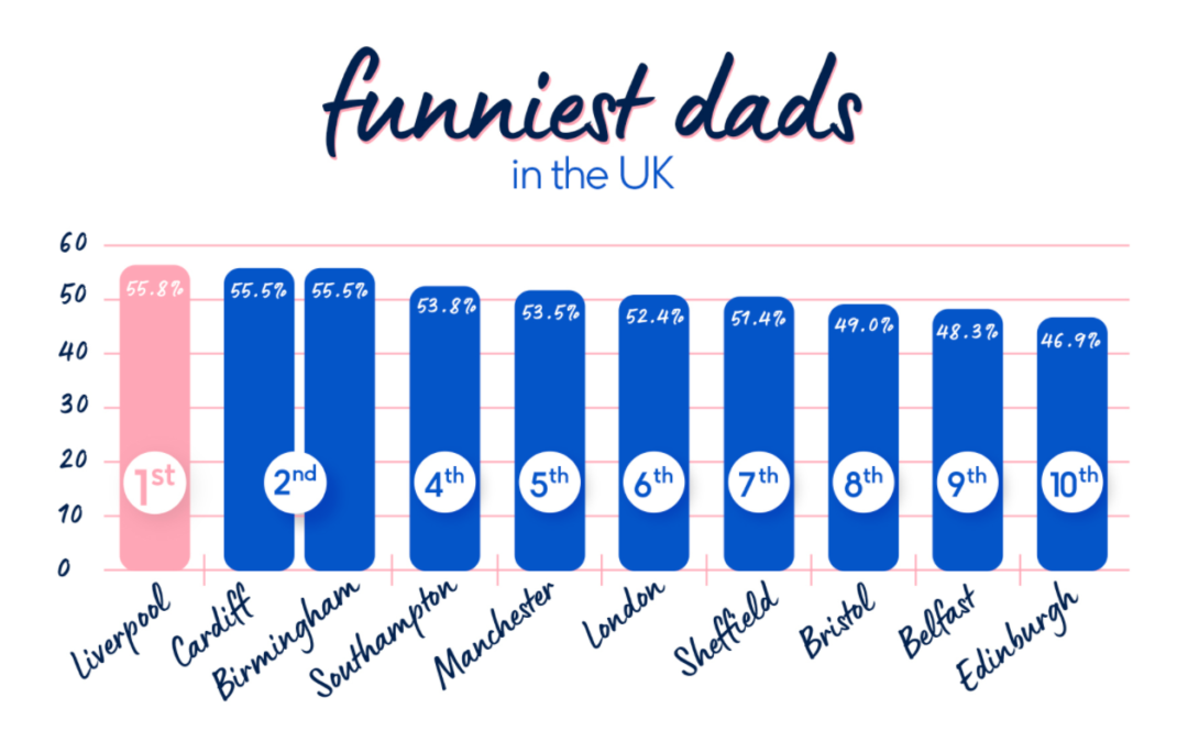 The Cringiest Dad Jokes