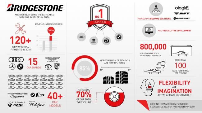 b2ap3_thumbnail_Bridgestone-2019-OEM-Success-01.jpg