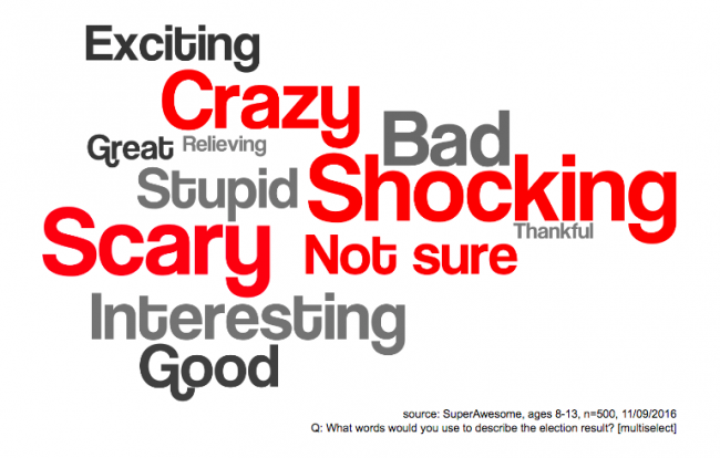 What word would American children use to describe their new President?   Image: SuperAwesome.tv