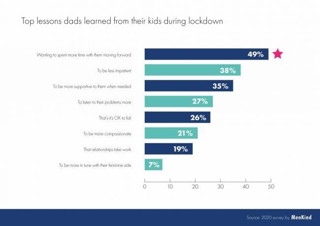 b2ap3_thumbnail_Menkind-Lockdown-dad-survey-9.jpg